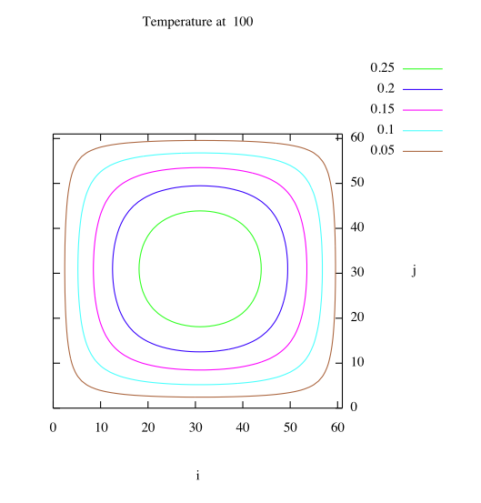thermal_diffusion_2d_contour_lines.png
