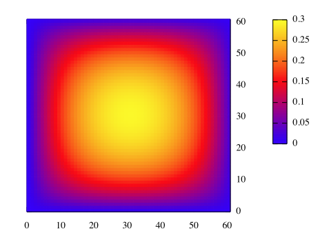 thermal_diffusion_2d_contour_colors.png