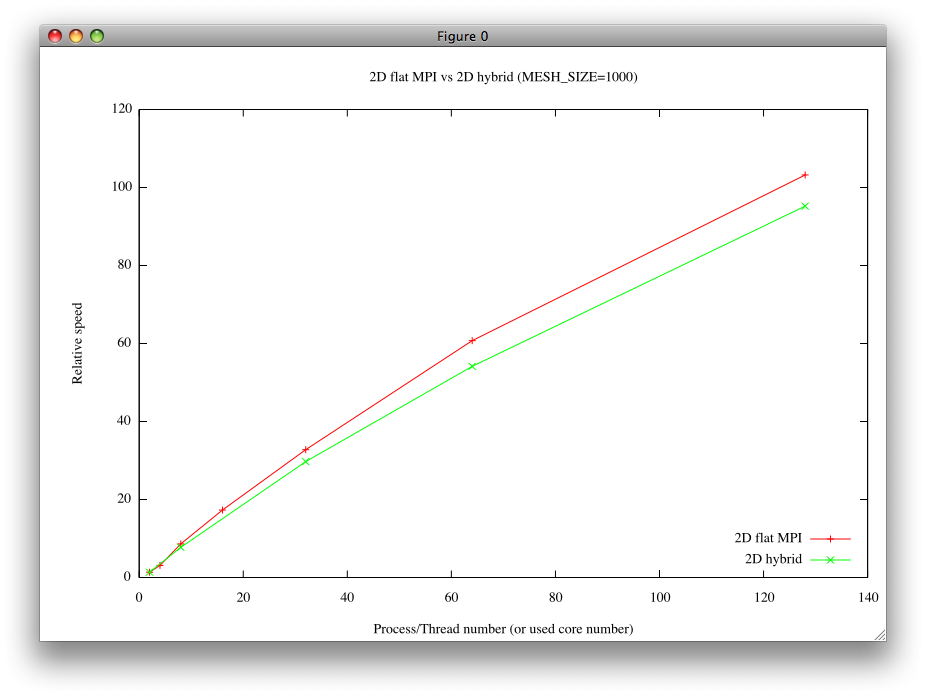 flatmpi_vs_hybrid.png